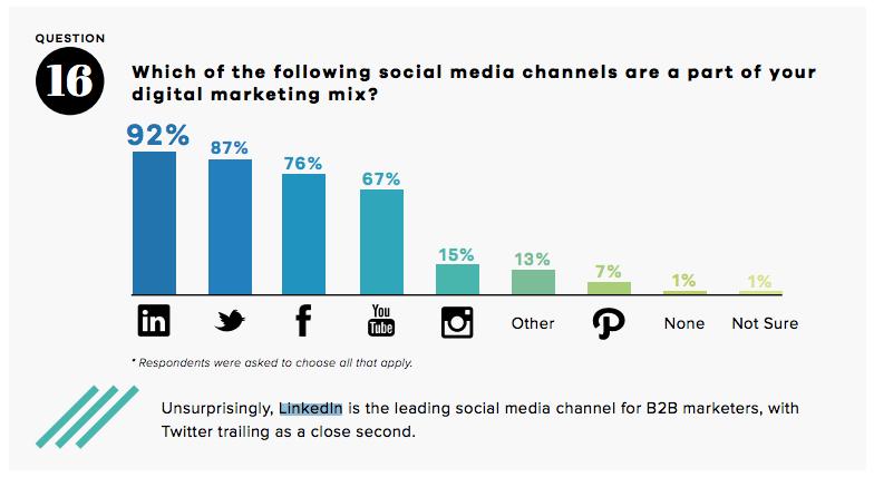 Most popular B2B social networks
