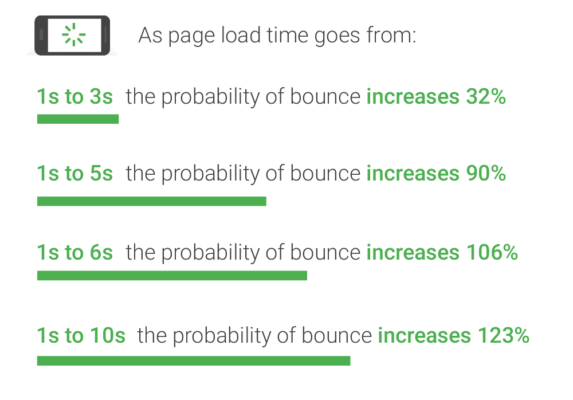 Page speed and bounce rate