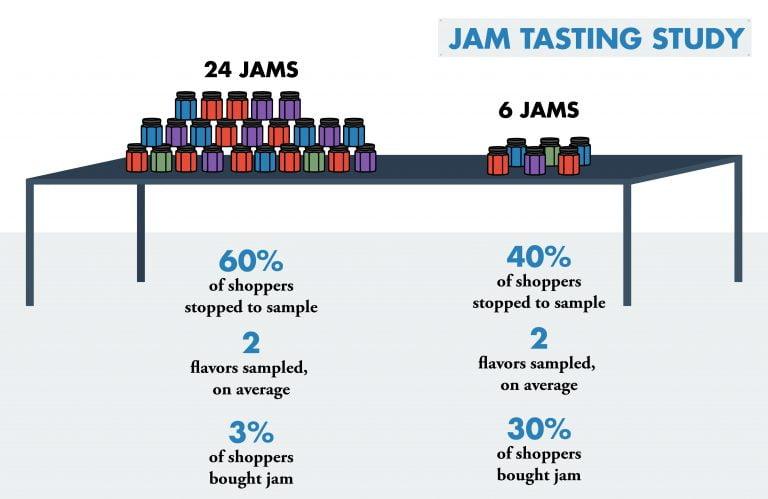 Paradox of choice jam example