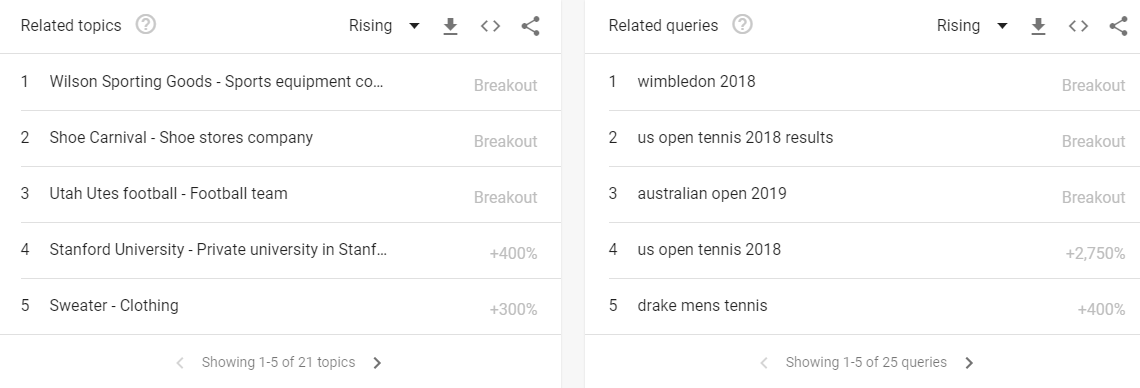 Related topics and searches