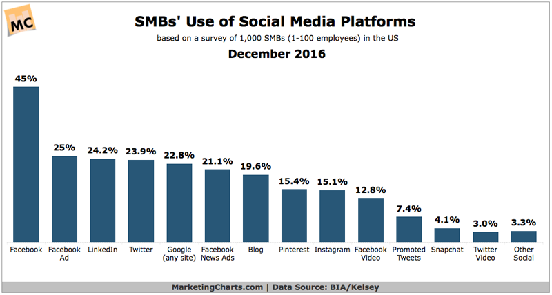 SMBs use of social media