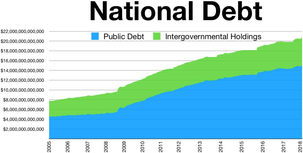 US debt levels