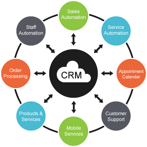 What a CRM does
