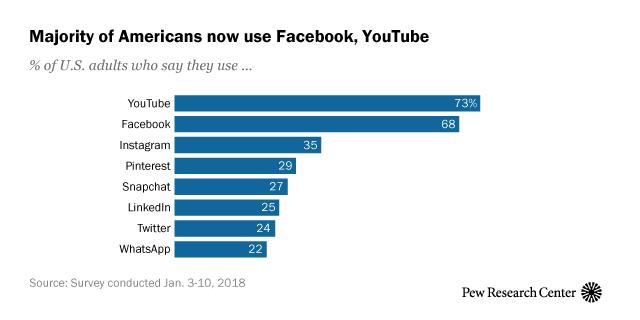 Adults using social media
