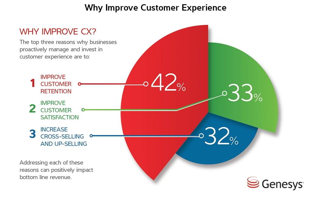 Customer experience marketing