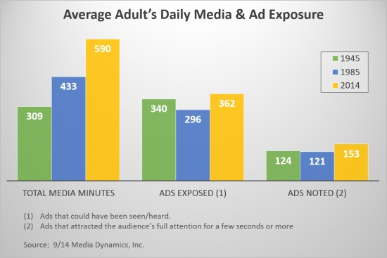 Daily ad exposure