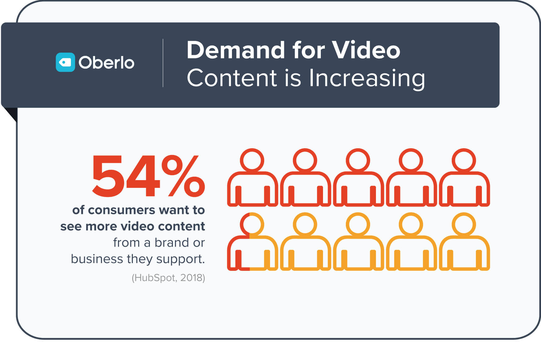 Demand for video