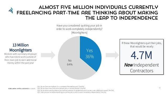 Freelancing stats