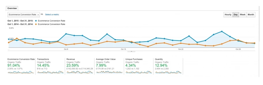Guest post analytic results