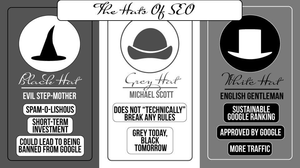 Hats of SEO