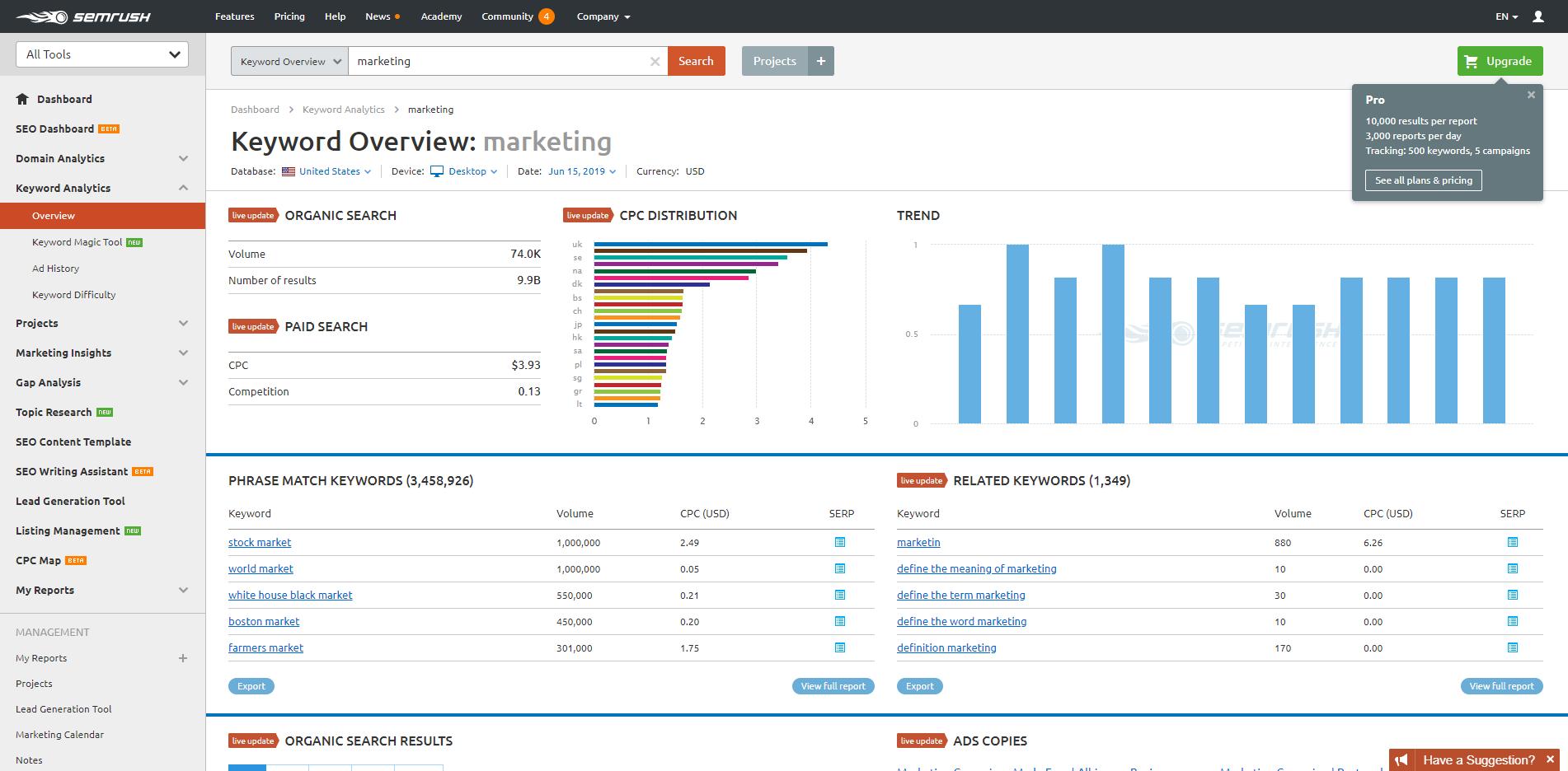 SEMrush keyword analytics