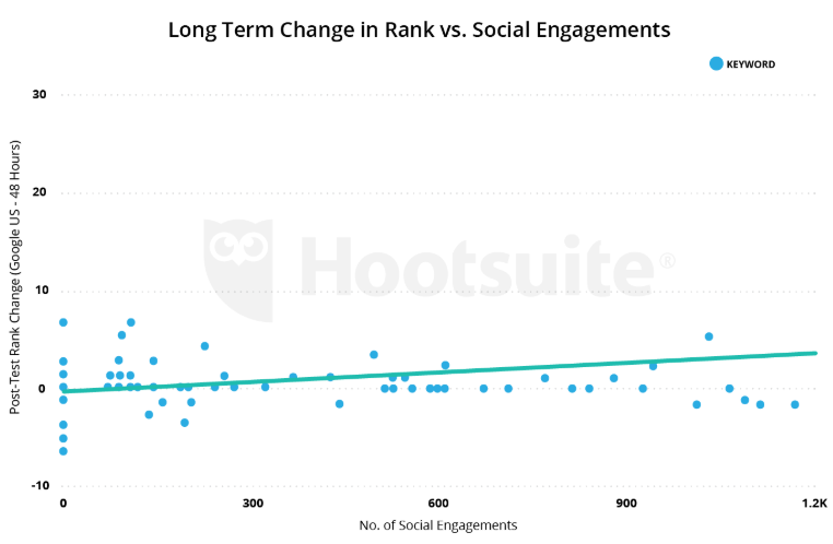 SEO and social engagement