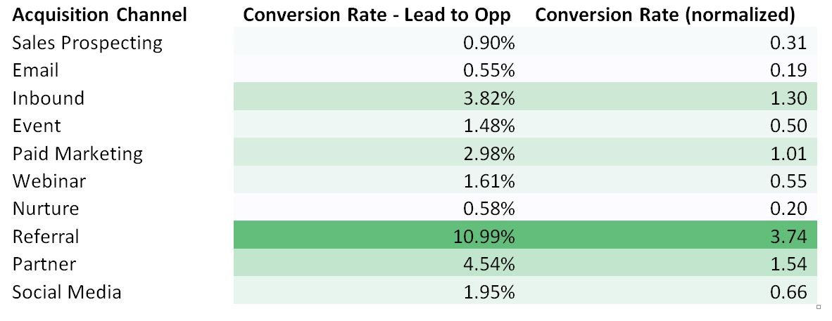 Sales prospecting conversion rate