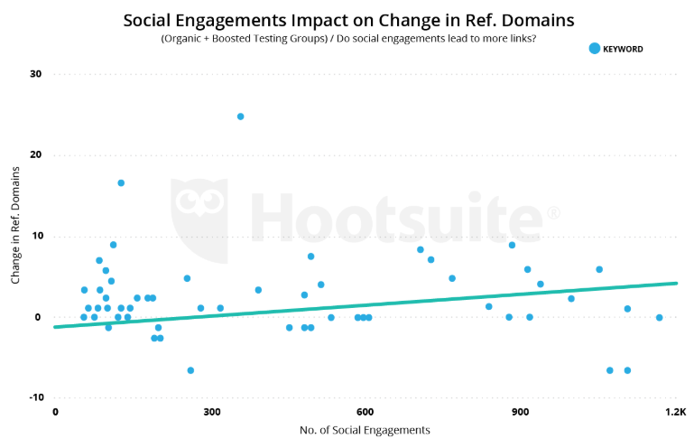 Social engagement and referring domains
