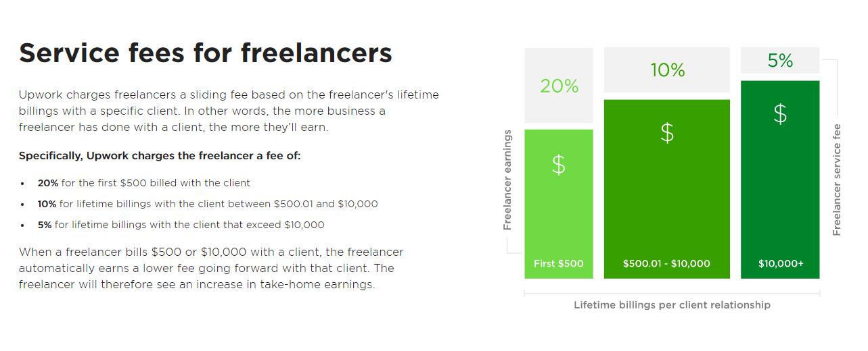 Upwork fee