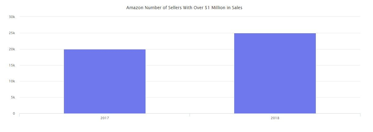Amazon sellers with one million in revenue