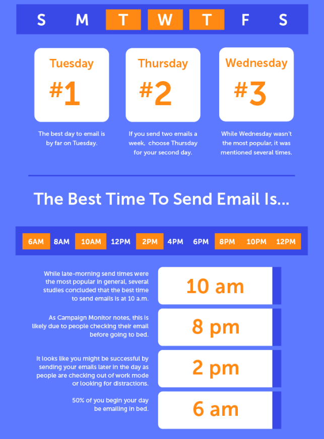 Best times to email