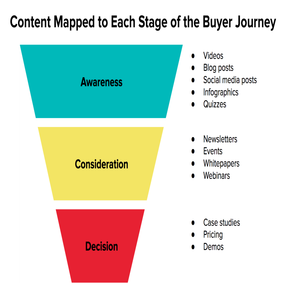 Buyers journey stages
