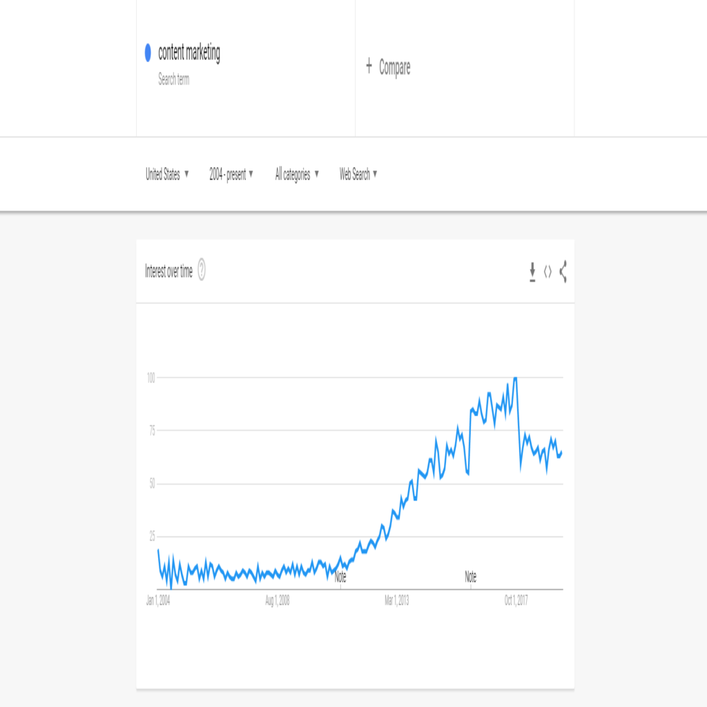 Content marketing Google Trends
