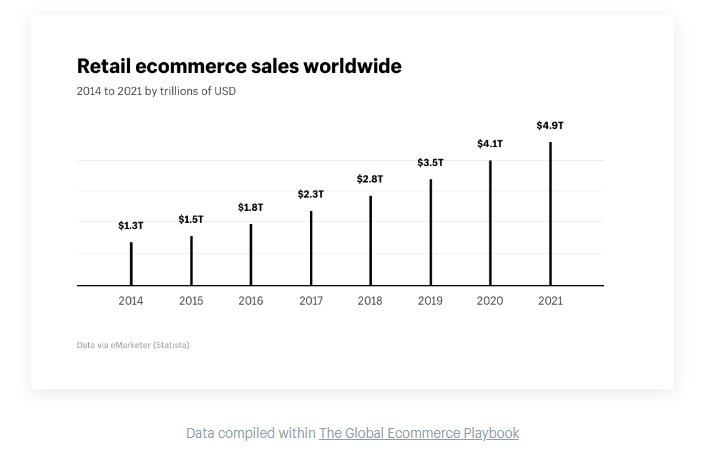 Ecommerce market growth