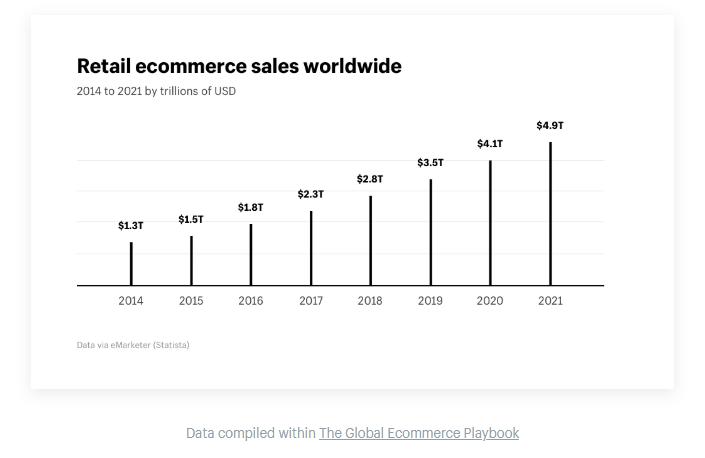 Ecommerce market growth