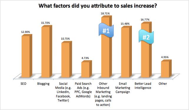 Inbound marketing and effectiveness