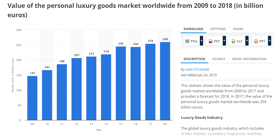 Luxury market stats