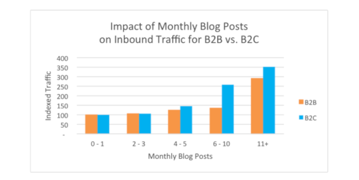 Monthly traffic and blog posts