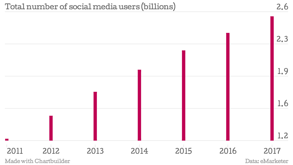 Number of social media users