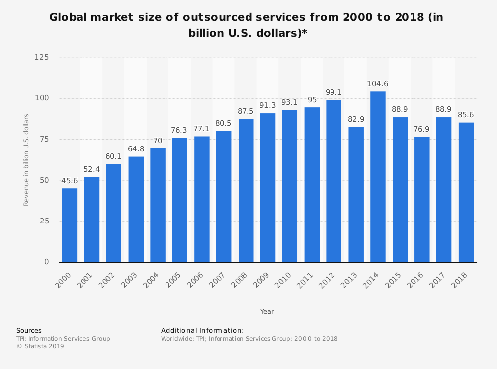 Outsourced services