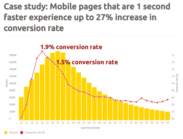 Page speed and conversions