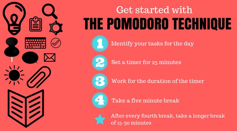 Pomodoro method steps