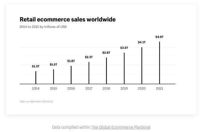 E commerce sales worldwide