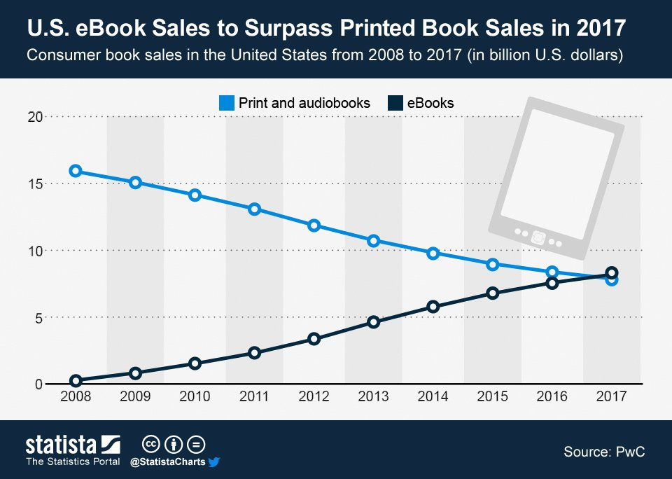 Ebook surpassed print