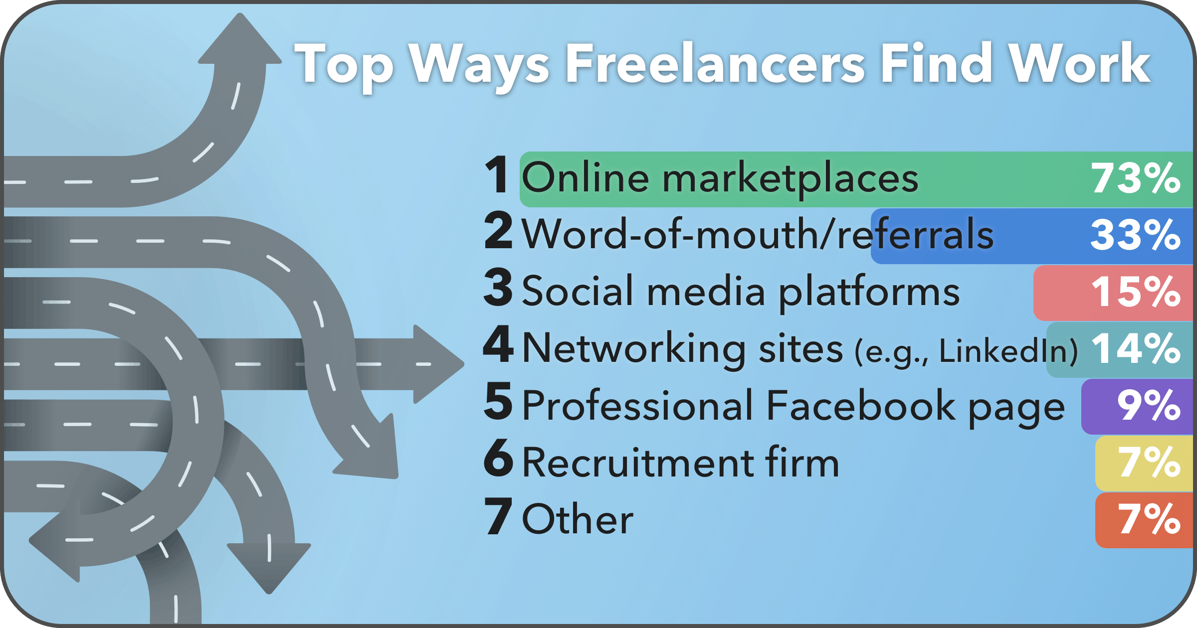 How freelancers work