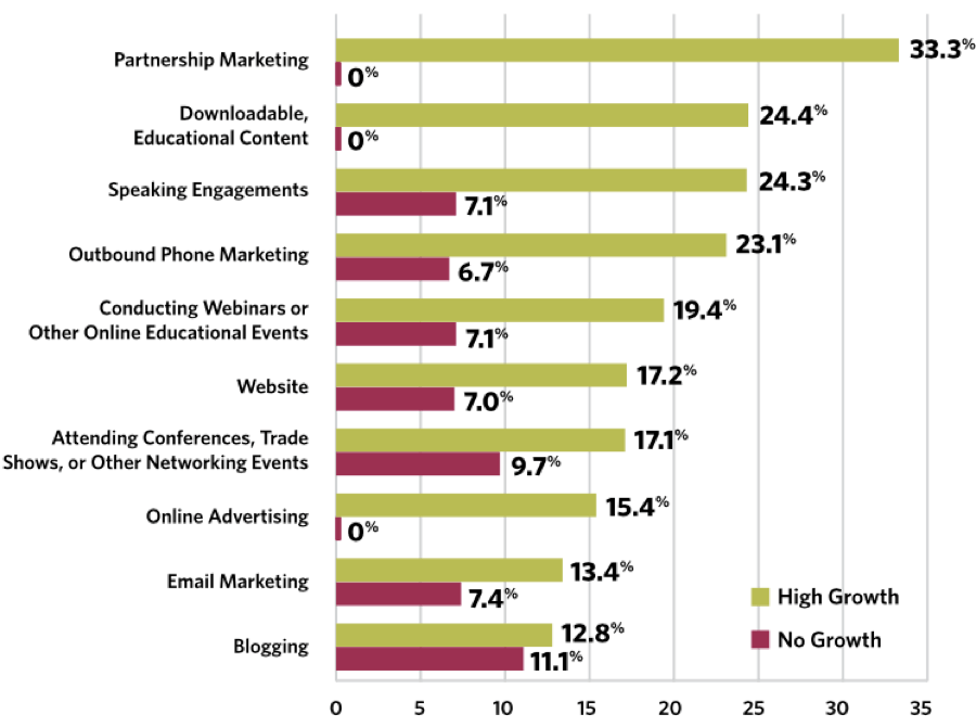 Partnership marketing stats