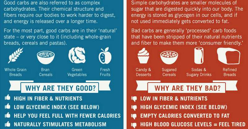 Simple vs complex carbs