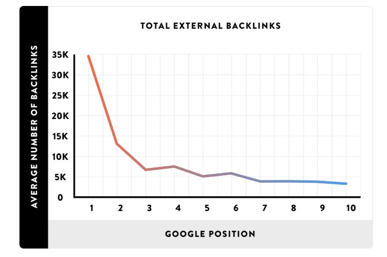 Backlinks and ranking correlation