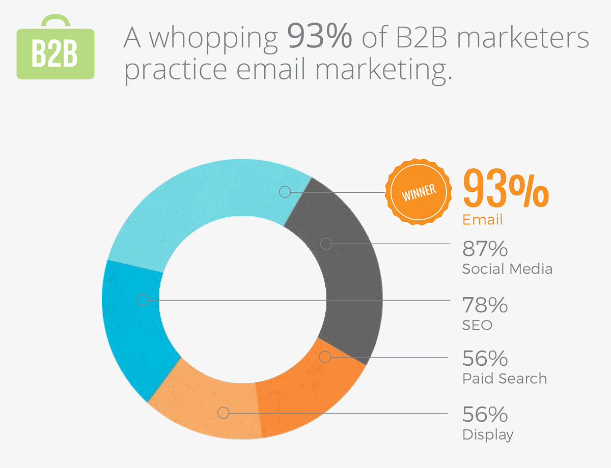 How many B2B marketers use email marketing