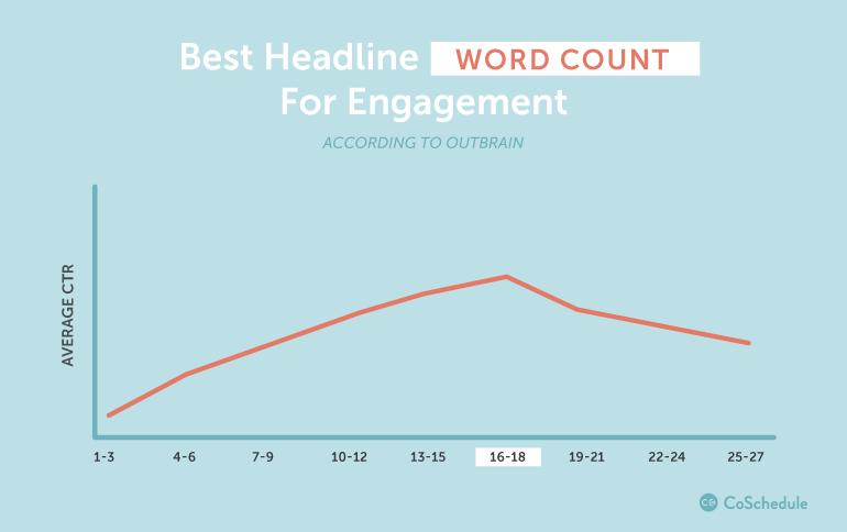Best word count for headlines