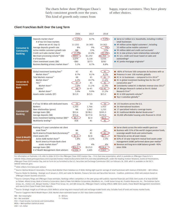 JP Morgan data