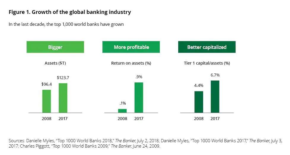 Deloitte growth of bank