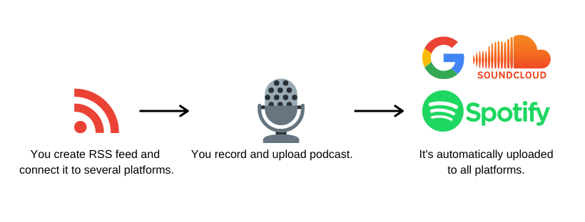 How podcast RSS feeds work