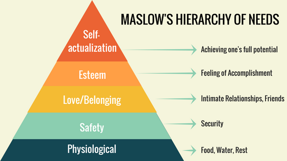 Maslows needs