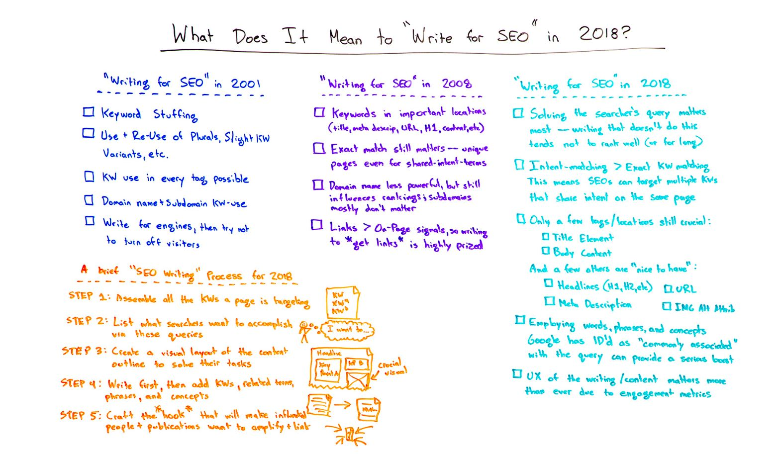 Moz SEO whiteboard