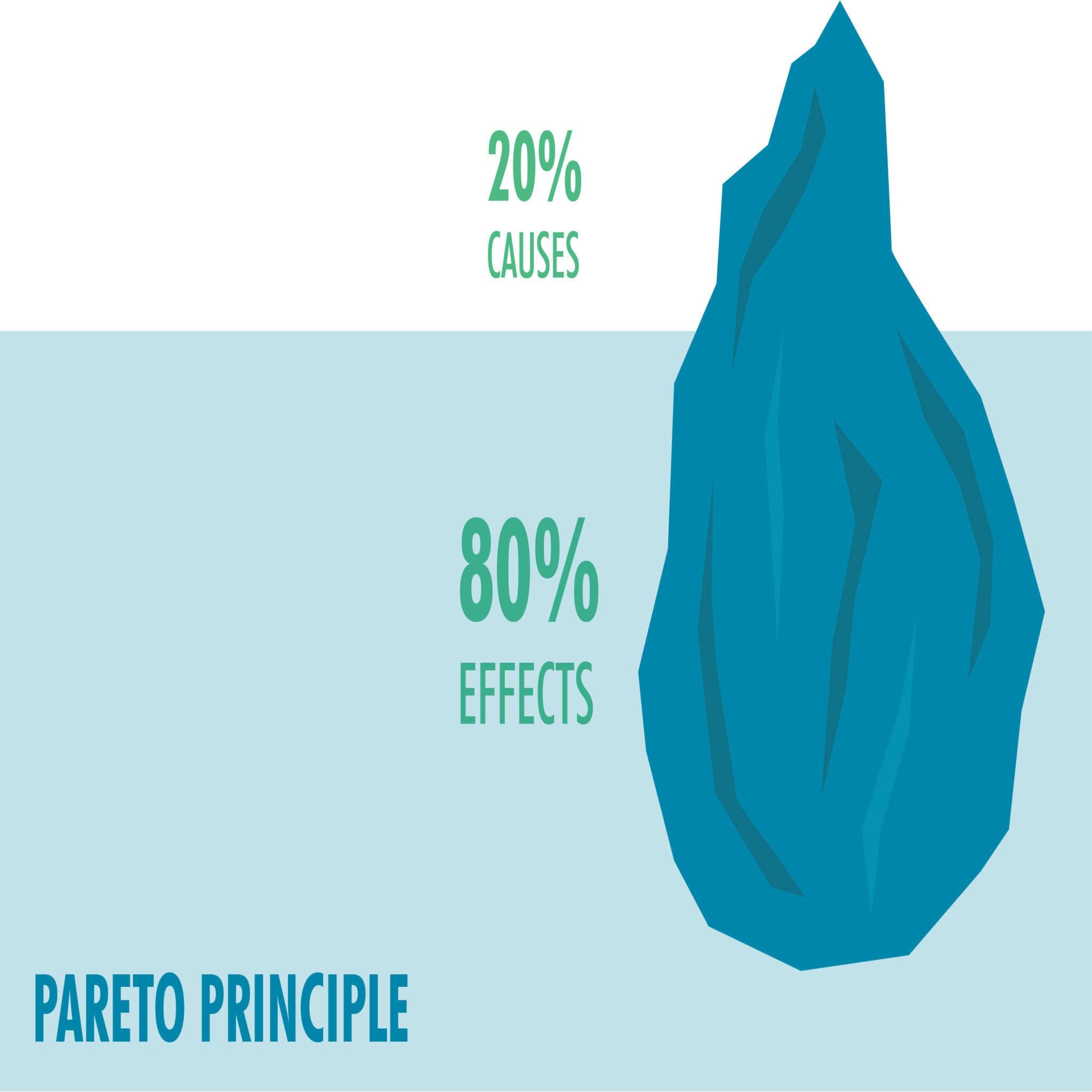 Paretos law graphic