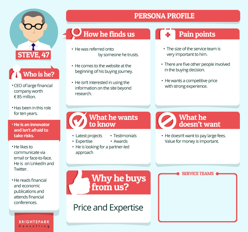 An example of a buyer persona template