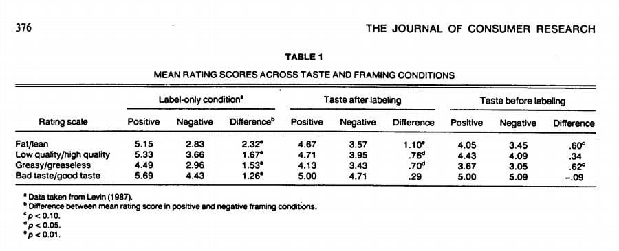 Beef study chart
