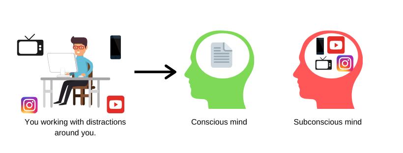 Conscious and subconscious