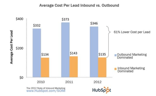 Cost per lead inbound vs outbound